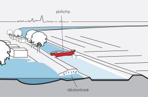 Situatieschets overstroming Zestienhoven met dijkdoorbraak en plofschip