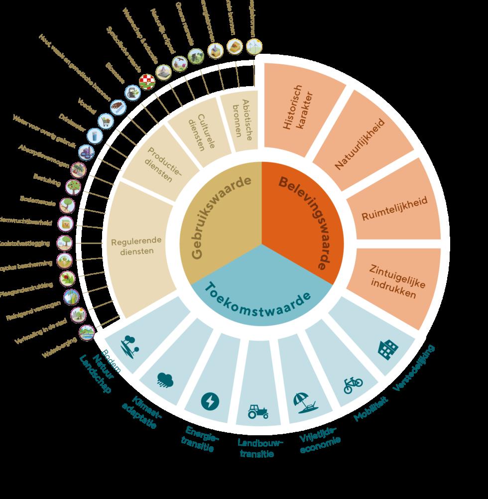 Ruimtelijk afwegingskader De Peel: gebruikswaarde, belevingswaarde en toekomstwaarde